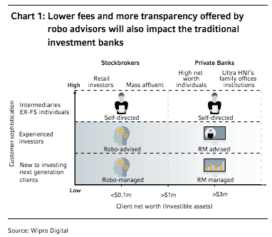 The impact of roboadvisors on institutional investmentbanking 2