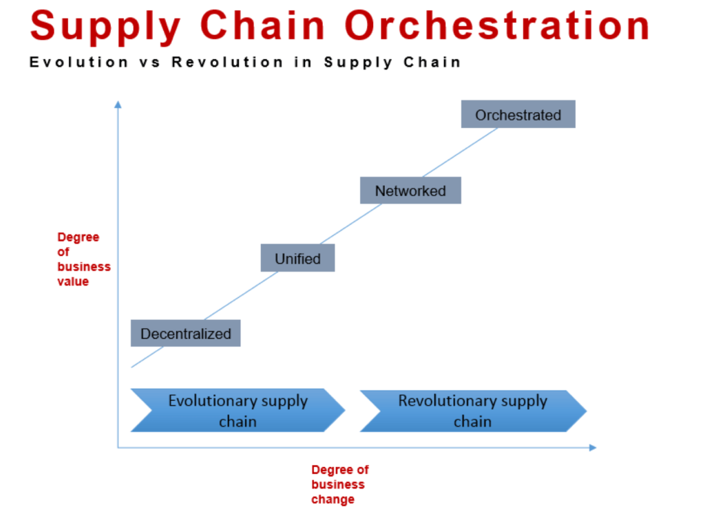Insights - 3 Disruptive Digital Strategies Transforming Supply Chains 2